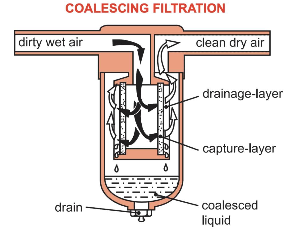 Coalescing Filtration Diagram